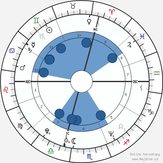 Alanis Morissette wikipedie, horoscope, astrology, instagram