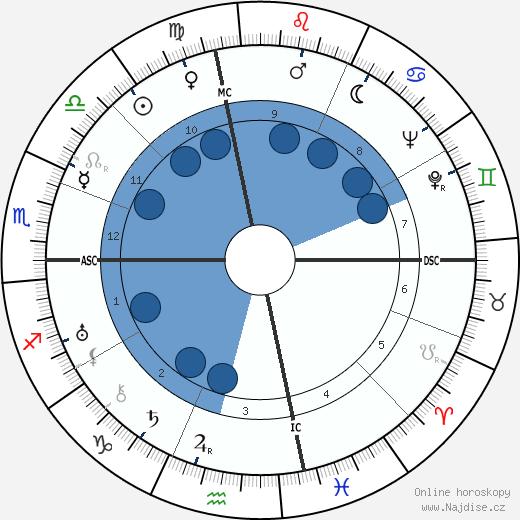 Albert Anastasia wikipedie, horoscope, astrology, instagram