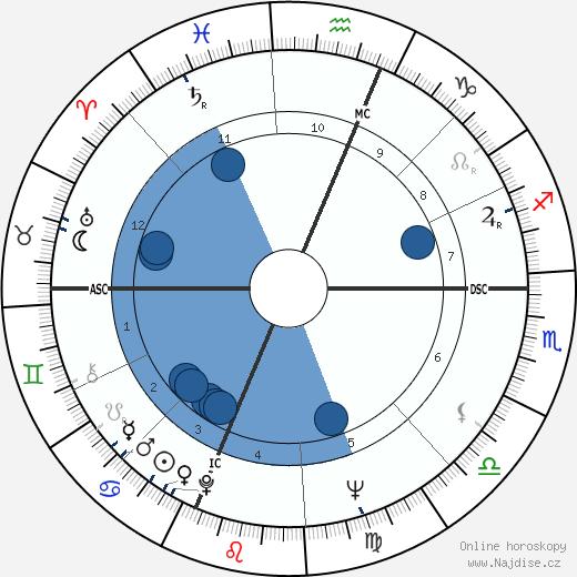 Albert Ayler wikipedie, horoscope, astrology, instagram