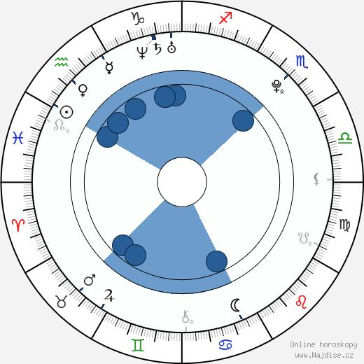 Albert Černý wikipedie, horoscope, astrology, instagram