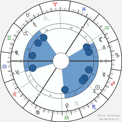 Albert Coppé wikipedie, horoscope, astrology, instagram
