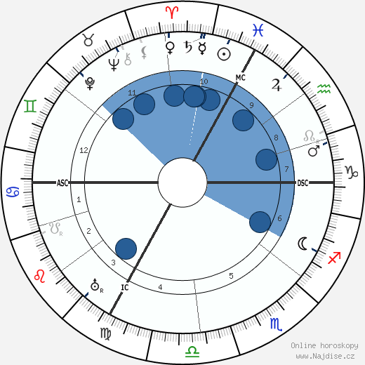 Albert Einstein wikipedie, horoscope, astrology, instagram