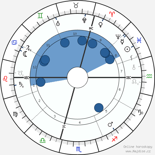 Albert Kahn wikipedie, horoscope, astrology, instagram