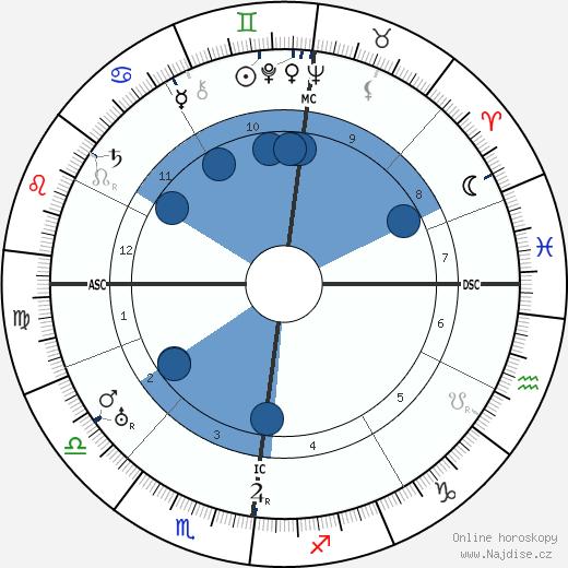 Albert Kluyver wikipedie, horoscope, astrology, instagram