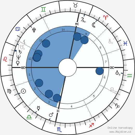 Albert Palle wikipedie, horoscope, astrology, instagram