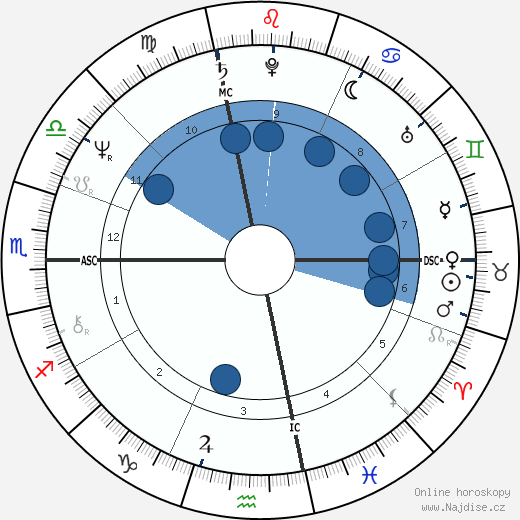 Albert Sacco Jr. wikipedie, horoscope, astrology, instagram