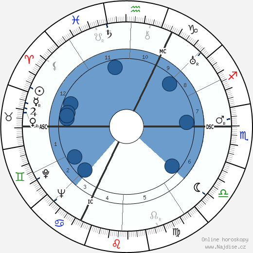 Albert Simonin wikipedie, horoscope, astrology, instagram