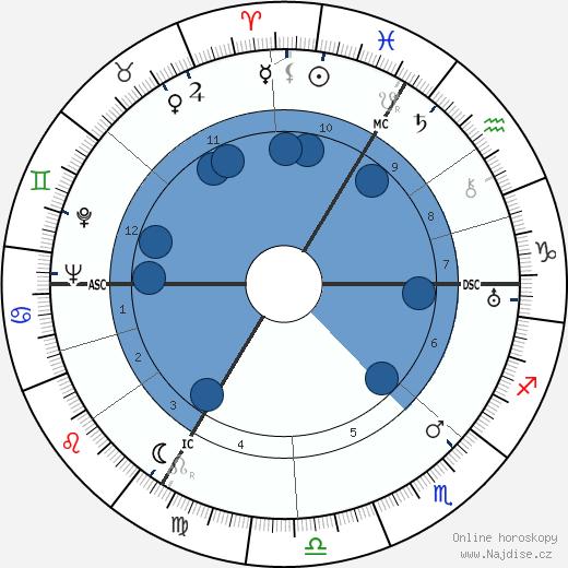 Albert Speer wikipedie, horoscope, astrology, instagram