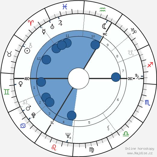 Albert Uderzo wikipedie, horoscope, astrology, instagram
