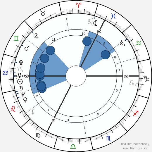 Albert Umgelter wikipedie, horoscope, astrology, instagram