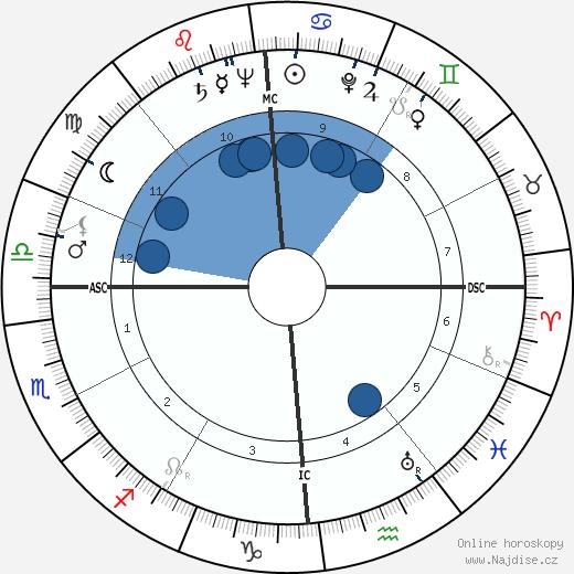 Alberto Ascari wikipedie, horoscope, astrology, instagram