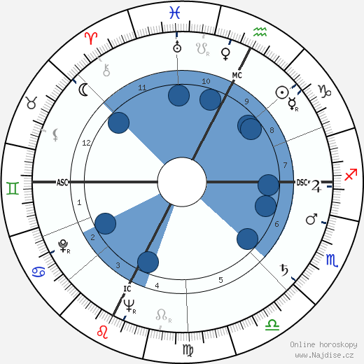 Alberto Bertuccelli wikipedie, horoscope, astrology, instagram