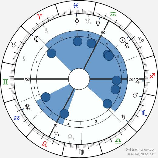 Alberto Bertuccelli wikipedie, horoscope, astrology, instagram