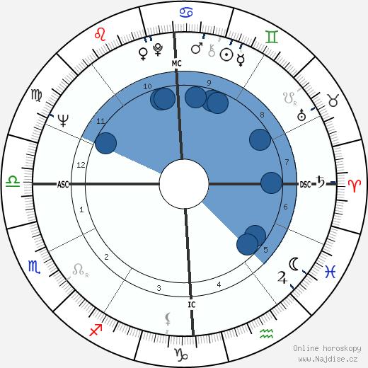 Alberto Falck wikipedie, horoscope, astrology, instagram
