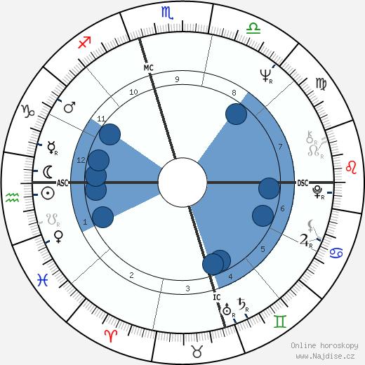 Alberto Jardim wikipedie, horoscope, astrology, instagram