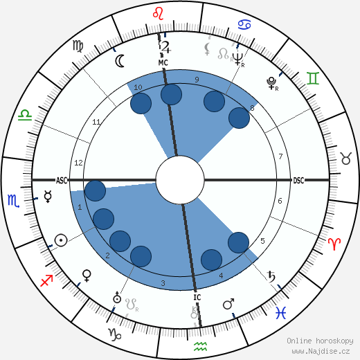 Alberto Moravia wikipedie, horoscope, astrology, instagram