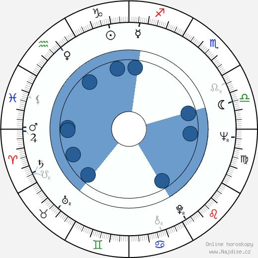 Alberto Negrin wikipedie, horoscope, astrology, instagram