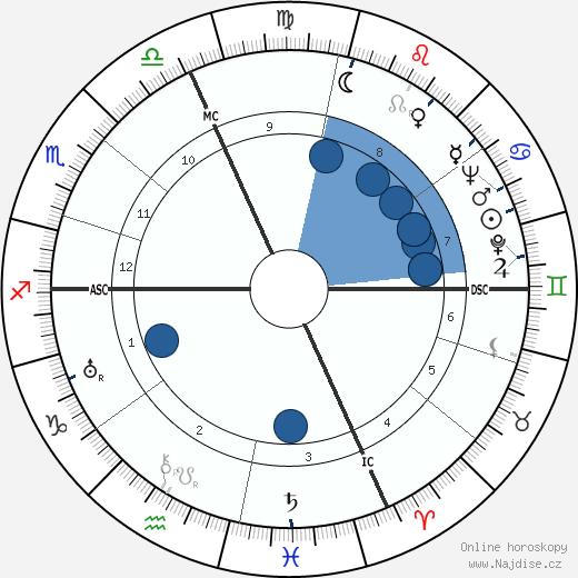 Alberto Rabagliati wikipedie, horoscope, astrology, instagram