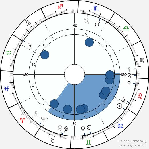 Alberto Santos-Dumont wikipedie, horoscope, astrology, instagram