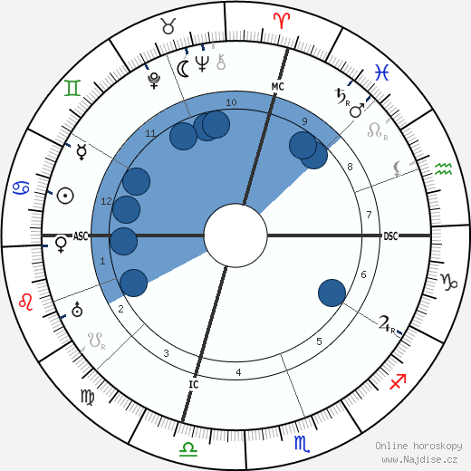 Alcala Zamora wikipedie, horoscope, astrology, instagram