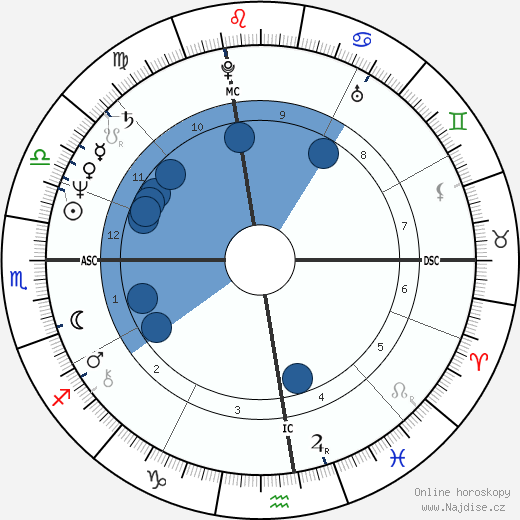 Alda D'Eusanio wikipedie, horoscope, astrology, instagram