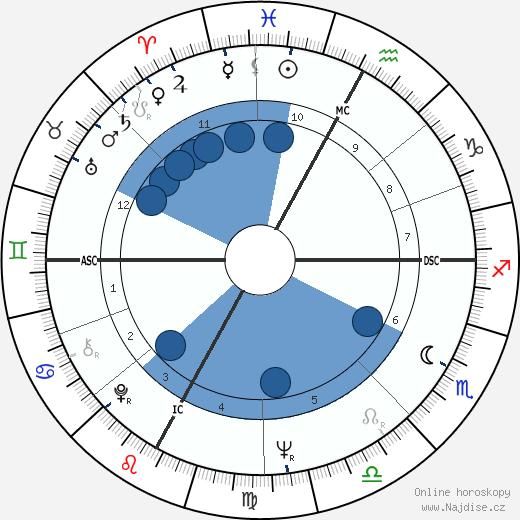 Aldo Andretti wikipedie, horoscope, astrology, instagram