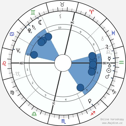 Aldo Boffi wikipedie, horoscope, astrology, instagram