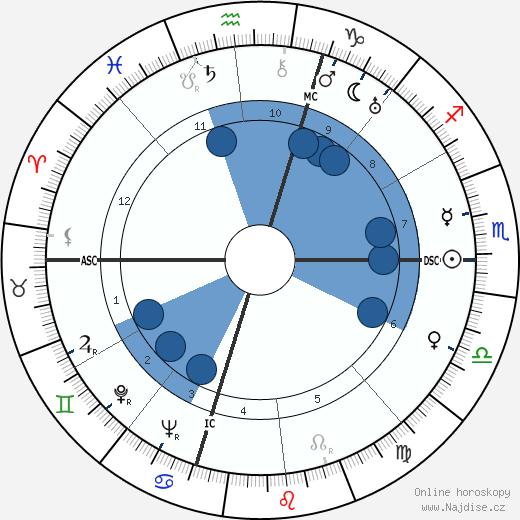 Aldo Fabrizi wikipedie, horoscope, astrology, instagram