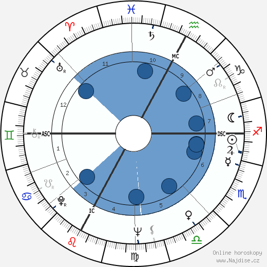 Aldo Maccione wikipedie, horoscope, astrology, instagram