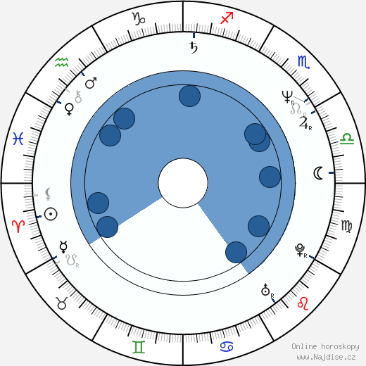 Alec Baldwin wikipedie, horoscope, astrology, instagram