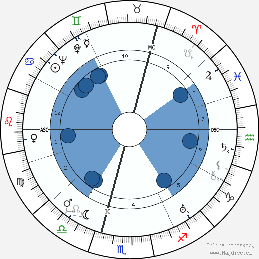 Alec Douglas-Home wikipedie, horoscope, astrology, instagram
