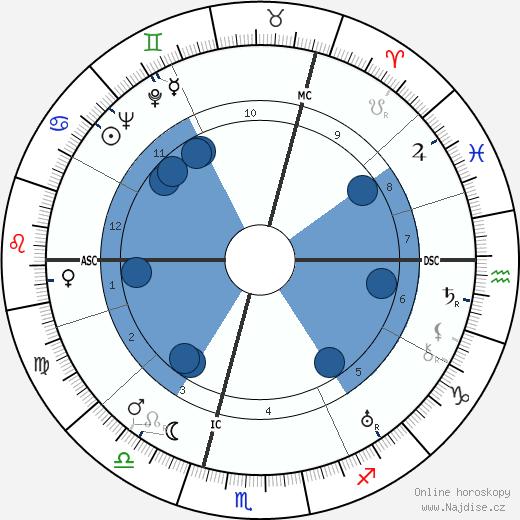Alec Douglas-Home wikipedie, horoscope, astrology, instagram