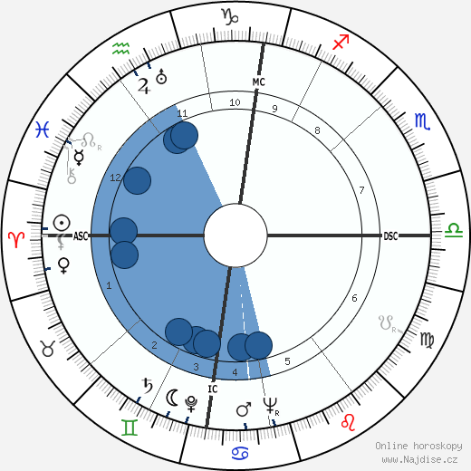 Alec Guinness wikipedie, horoscope, astrology, instagram
