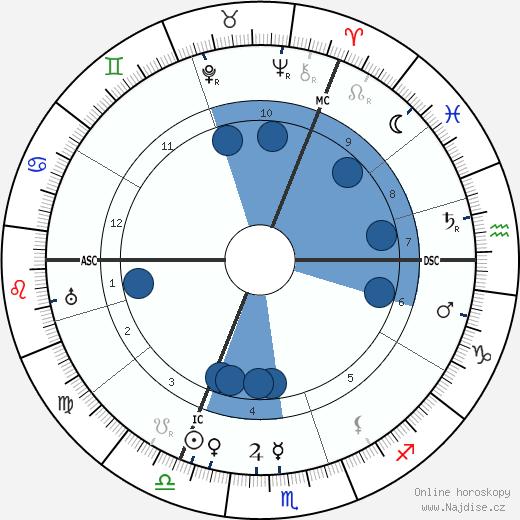 Aleister Crowley wikipedie, horoscope, astrology, instagram