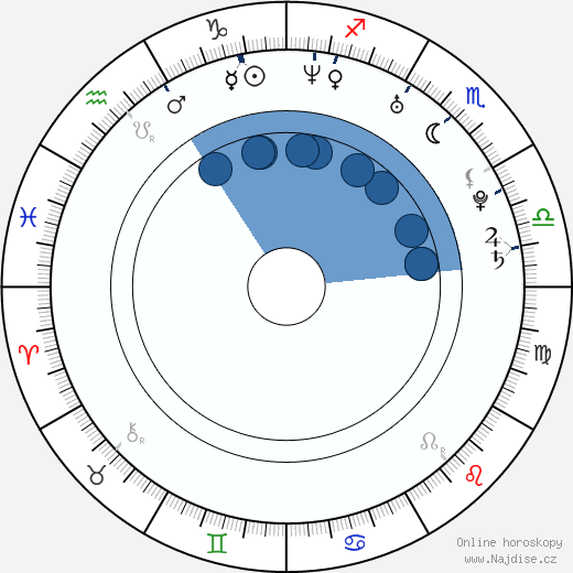 Alejandro Fadel wikipedie, horoscope, astrology, instagram