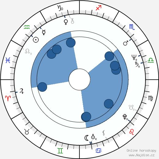 Aleksander Machalica wikipedie, horoscope, astrology, instagram