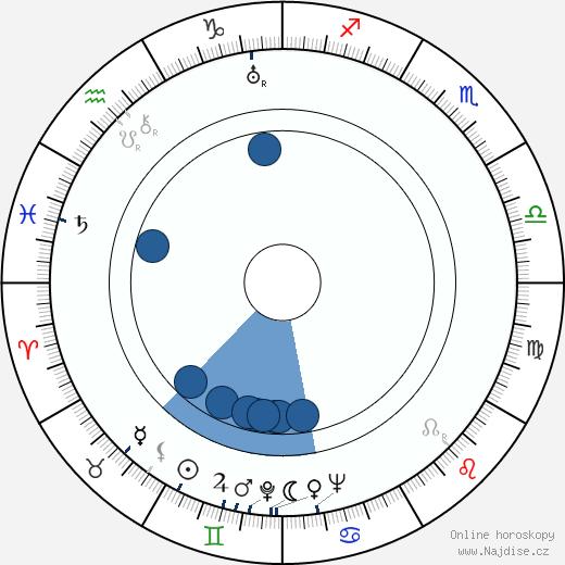 Aleksandr Melnikov wikipedie, horoscope, astrology, instagram