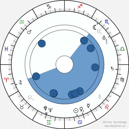 Aleksi Aaltonen wikipedie, horoscope, astrology, instagram