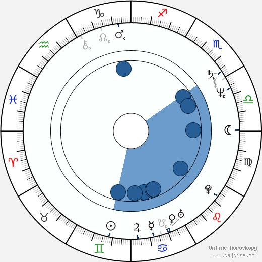 Alena Činčerová wikipedie, horoscope, astrology, instagram