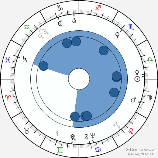 Alena Frimlová wikipedie, horoscope, astrology, instagram