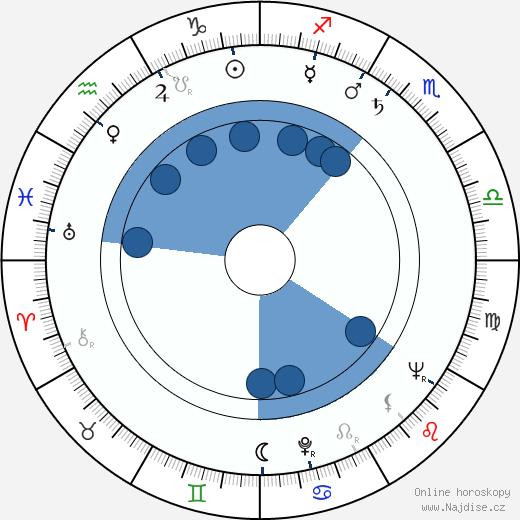 Alena Ladová wikipedie, horoscope, astrology, instagram