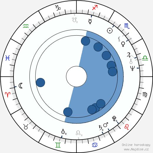 Alena Procházková wikipedie, horoscope, astrology, instagram