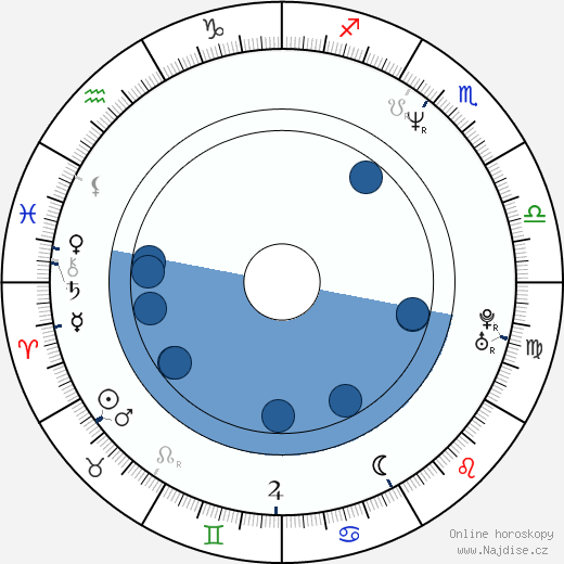 Alena Štréblová wikipedie, horoscope, astrology, instagram