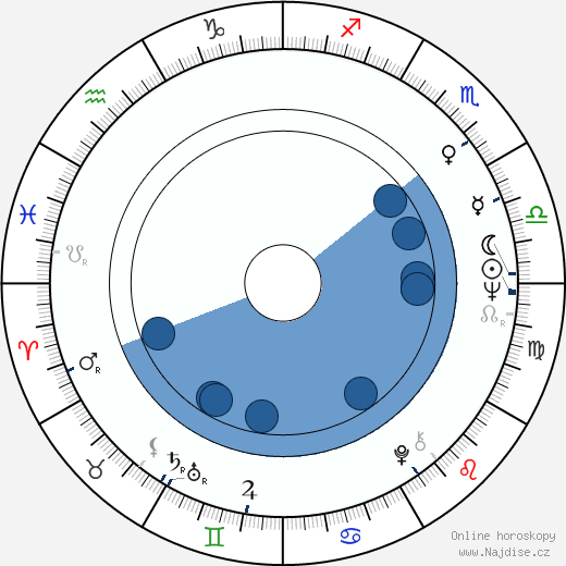 Alena Žaloudková wikipedie, horoscope, astrology, instagram