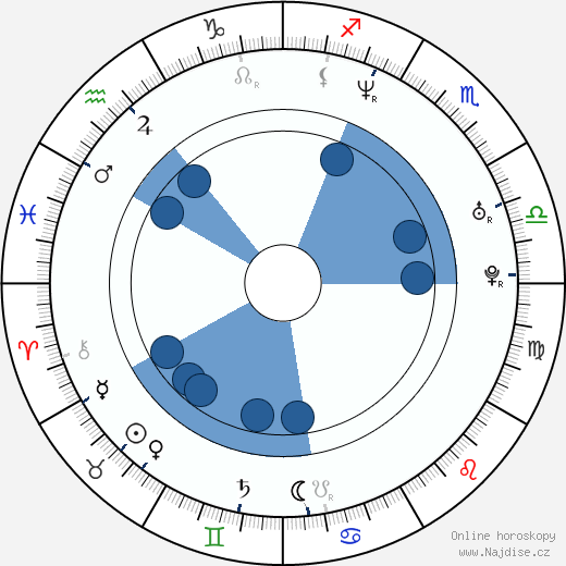 Aleš Háma wikipedie, horoscope, astrology, instagram