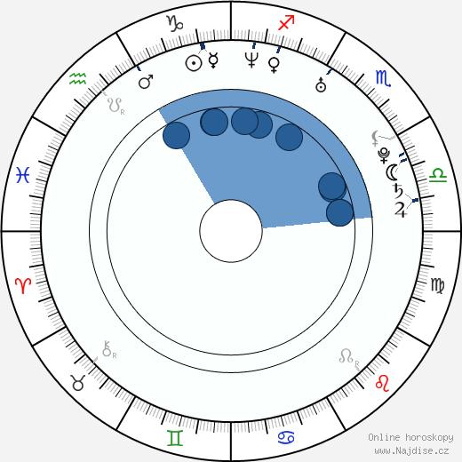 Aleš Říha wikipedie, horoscope, astrology, instagram