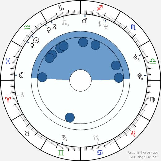 Aleš Valenta wikipedie, horoscope, astrology, instagram