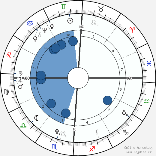 Alesandro Di Cagliostro wikipedie, horoscope, astrology, instagram