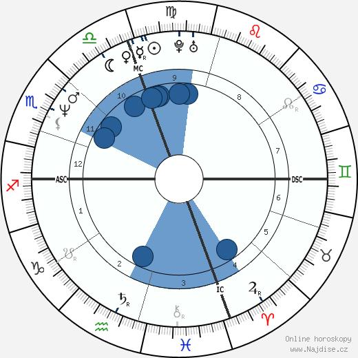Alessandra Martines wikipedie, horoscope, astrology, instagram