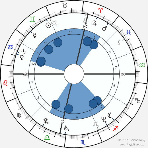 Alessandro Calcaterra wikipedie, horoscope, astrology, instagram